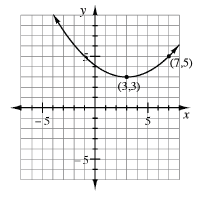 Curved graph, opens up, with vertex at the point (3, comma 3), & additional points at  (7, comma 5), & (negative 1, comma 5).