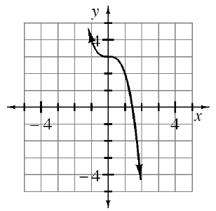Decreasing cubic function, centered at (0, comma 3), passing through the point, (1, comma 2).