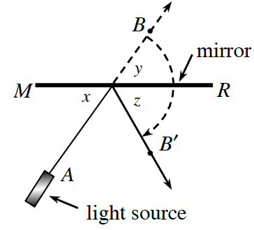 A light source, A, hits a mirror at an angle x between the mirror and the source. It refracts at an angle, z. between the mirror and the line of refraction B prime. The light source line extends behind the mirror to a point B. The angle opposite, x, between the mirror and B is, y.