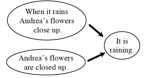 Two bubbles pointing to a third bubble. Bubble 1 says, When it rains Andrea's flowers close up. Bubble 2 says, Andrea's flowers are closed up. Both of these bubbles point to a third bubble which says, It is raining.