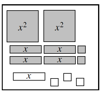 Expression Mat with tiles as follows: Row 1: 2 positive x squared's, Rows 2 & 3: 2 positive x's, and 1 positive unit. Row 4: 1 negative x, and 3 negative units.