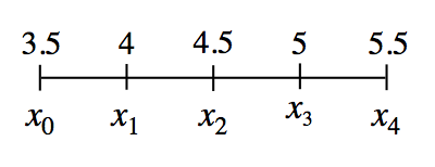 Segment, with 5 tick marks, labeled top, then bottom, from left to right, as follows: 3.5, x subscript 0, 4, x subscript 1, 4.5, x subscript 2, 5, x subscript 3, 5.5, x subscript 4.