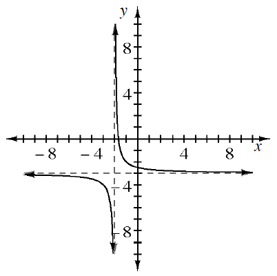 Decreasing rational function, asymptotes: y = negative 3, &, x = negative 2, left section, opens down, is below & left of asymptote intersection. Right section, opens up, is above & right of asymptote intersection.