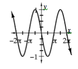 Repeating wave curve, first visible low & high points: (negative 3 pi halves, comma negative 1) & (negative pi halves, comma 1), continuing in that pattern, just past 2 pi.