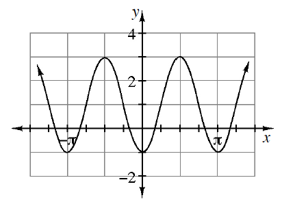 Periodic curve, x axis scaled from negative pi to pi, with 5 visible turning points at (negative pi, comma negative 1), (1 half pi, comma 3), (0, comma negative 1), (1 half pi, comma 3),  & (pi, comma negative 1).