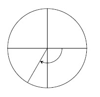 Unit circle, point in third quadrant, about 1 third of the way from negative y axis, segment from center to point, curved clockwise arrow from positive x axis, to the segment.