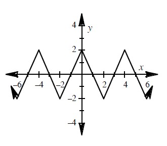 Continuous linear piecewise, turning at the following points, down @ (negative 6, comma negative 2), up @ (negative 2, comma negative 2), down @ (0, comma 2), up @ (2, comma negative 2), down @ (4, comma 2), up @ (6, comma negative 2).