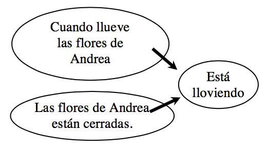 Dos burbujas apuntan a la tercera burbuja. Burbuja 1 dice, cuando llueve, las flores de Andrea se cierran. Burbuja 2 dice, las flores de Andrea están cerradas. Burbuja 3 dice, Están lloviendo.