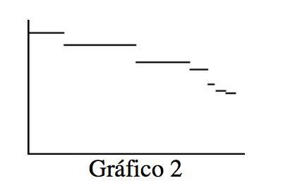 Un gráfico en el primer cuadrante, rotulado Gráfico 2, tiene segmentos horizontales, el primero casi en la parte superior del gráfico. Cada nuevo segmento está más abajo que el anterior, con diferentes longitudes horizontales.