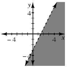 A 4 quadrant coordinate plane has a dashed line that goes through the points (0, comma negative 3) and (1, comma negative 1) which divides the plane into 2 regions. The region to the right and below the line is shaded.