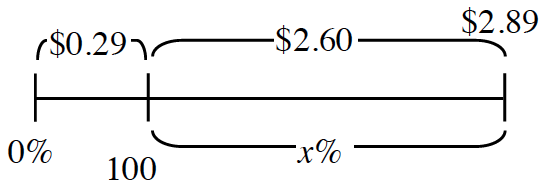 A line segment, with two unequal sections, with the dividing marks labeled as follows: First, bottom, 0%, 2nd, bottom, 100, last, top, $2.89. A bracket includes each section, labeled as follows: Left, top, $0.29, Right, top, $2.60, bottom, x%.
