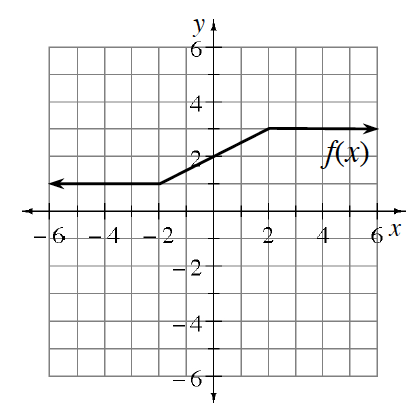 Piecewise graph, labeled, f of x, horizontal line from left to the point (negative 2, comma 1), then increase to the point (2, comma 3), then horizontal line to the right.
