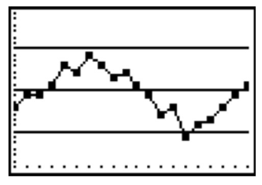 Line graph, with 5 horizontal lines, creating 4 spaces. Points are connected from left to right in these spaces as follows: 2, 2, 2, 3, 3, 3, 3, 3, 3, 3, 3, 2, 2, 2, 1, 2, 2, 2, 2, 3. Note: within each space, there is variability in the points' heights.