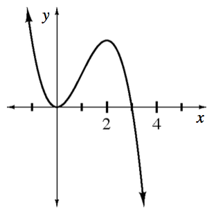 Decreasing curve, coming from upper left, turning at the origin, changing from concave up to concave down at about x = 1, turning down @ x = 2 in first quadrant, passing through the point (3, comma 0), continuing down & right.
