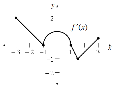 Continuous piecewise, labeled f prime of x, starting at the point (negative 3, comma 2), segment to (negative 1, comma 0), semicircle with turning point at (0, comma 1), changing to segment at (1, comma 0 ), turning at (1.5, comma negative 1), ending at the point (3, comma 0.5).