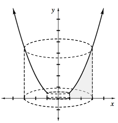 2 separate Solid curves, left starting @ (negative 1, comma 0.5) & passing through (negative 3, comma 4.5), right starting at (1, comma 0.5) & passing through (3, comma 4.5), & dashed cylinder, diameter of bottom base on the x axis, from x = negative 3 to x = 3, diameter of top base at, y = 4.5, also from x = negative 3 to x = 3, with dashed inner cylinder, diameter of bottom base on the x axis from x = negative 1 to x = 1, diameter of top base @ y = 0.5, from x = negative 1 to x = 1.