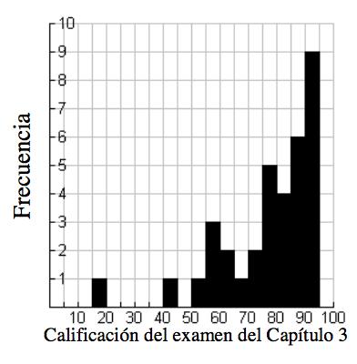 Un histograma, con el eje x rotulado, Calificación del examen del Capíitulo 3, con escala de 5 en 5 en segmentos iguales, de 15 a 90. El eje ye está rotulado, Frecuencia. Empezando a la izquierda, cada segmento tiene las siguientes alturas de barra: 1, 0, 0, 0, 0, 1, 0, 1, 3, 2, 1, 2, 5, 4, 6, 9.
