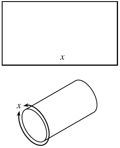A rectangle with length x is rolled such that the circumference of the resulting tube is x.