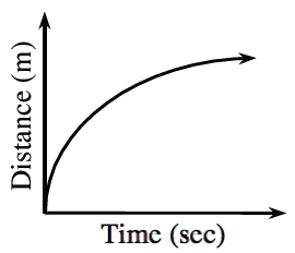 First quadrant, x axis labeled, time, second, y axis labeled, distance, m, increasing curve opening down, starting at the origin, rising quickly then leveling off as it continues right & up.