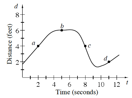 First quadrant curve, x axis labeled time, seconds, y axis labeled distance, feet, with approximate points as follows: starting at, (0, comma 1.8), rising & turning right at (4, comma 6), turning down at (7, comma 6), falling & turning at (9, comma 1), ending at (12, comma 3), with highlighted & labeled points: a, (2, comma 4), b, (5, comma 6), c, (8, comma 4), d, (11, comma 2).