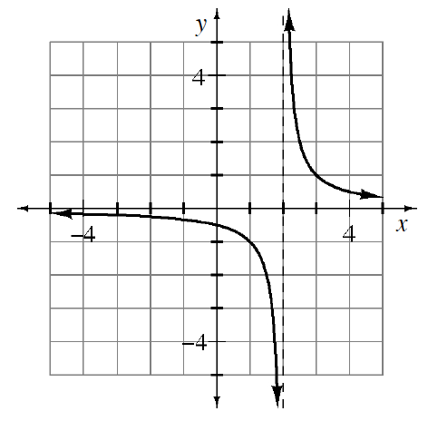A hyperbola with asymptotes y=0 and x= 2.