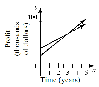 First quadrant graph with 2 lines. The, X axis is labeled Time, in Years, and the, Y axis is labeled Profit, in thousands of dollars. Line 1 starts at about the point (0, comma 3.5), and goes through the point (3, comma 6.5). Line 2 starts at about the point (0, comma 2), and goes through the point (4, comma 8).