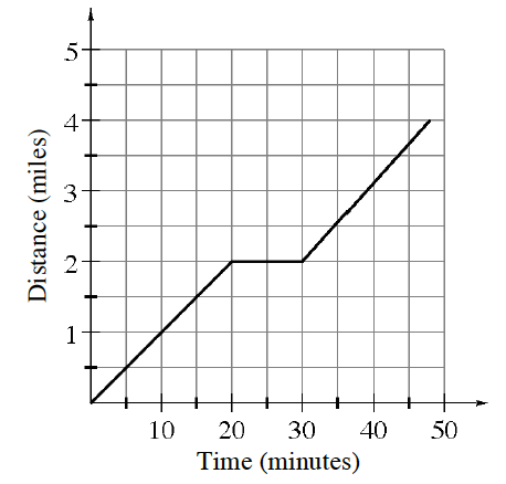 First quadrant piecewise graph, x axis labeled, time (minutes), y axis labeled, distance (miles). 1st section, segment from origin to the point (20, comma 2), then horizontal to the point (30, comma 2), then increasing to the approximate point (45, comma 4)