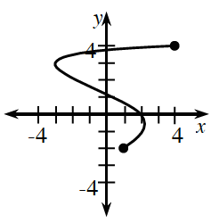 Curved graph, starting at the closed point (1, comma negative 2), rising to about the point (2, comma negative 0.25), rising to the left, to the point (negative 3, comma 3), then rising to the right to the closed point (4, comma 4).