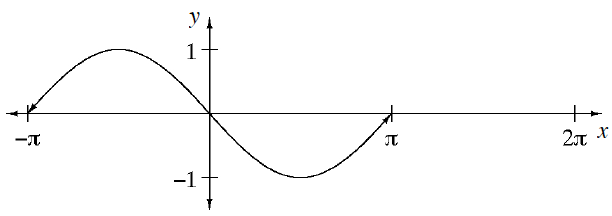 Coordinate plane, 3 tick marks on x axis, labeled, negative pi, pi, & 2 pi, 2 tick marks on y axis, labeled negative 1 & 1. Curved wave, crossing the, x axis, at negative pi, the origin, & pi, rising to 1 between negative pi & 0, falling to negative 1, between 0 & pi.