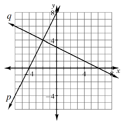 2 lines, intersecting at the point (negative 2, comma 4). Decreasing line, passes though the points (0, comma 3), & (6, comma 0). Increasing line, passes through the points (negative 4, comma 0), & (0, comma 8).