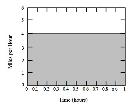 First quadrant graph, x axis labeled time (hours), scaled in tenths from 0 to 1, y axis labeled miles per hour, scaled in ones from 0 to 6, horizontal segment at y = 4, area below segment is shaded.
