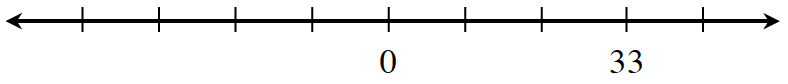 Number line with 9 marks, labeled as follows: fifth is 0, and eighth, is 33.