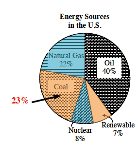 On the circle graph, the sections for coal and renewable, are highlighted.