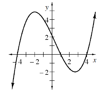 Curve coming from lower left, passing through the point (negative 4, comma 0), turning at the point (negative 2, comma 5), changing from concave down to concave up at (0, comma 2), turning at the approximate point (2.5, comma negative 2), continuing up & right, with additional x intercepts at 1 & 4.