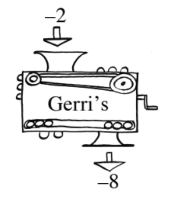 Function machine, input labeled negative 2, rule labeled, Gerri's, output labeled negative 8.