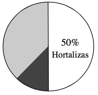 Un círculo está dividido por la mitad verticalmente. El lado derecho está rotulado 50% Hortalizas. El lado izquierdo está dividido en dos secciones desiguales con la sección más grande sombreada de color claro y la sección más pequeña sombreada de color oscuro.