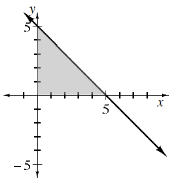 Decreasing line passing through the points (0, comma 5), & (5, comma 0), with triangular area below the line, above the x axis, & right of y axis, shaded.