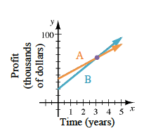 The same graph as the problem, but the line that starts at the point (0, comma 3.5) is Labeled A and the line that starts at the point (0, comma 2) is Labeled B.