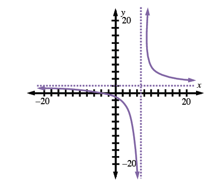 Decreasing rational function, asymptotes are dashed lines at x = 7 & y = 2, left curve below & left of asymptote intersection, right curve above & right of asymptote intersection.
