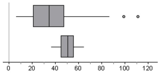 2 parallel Box Plots: x axis, scaled in tens, from 0 to 120. Values given are approximate. Top: Left whisker: 5 to 20. Box: 20 to 48 with vertical line at 32. Right whisker: 48 to 88. Outliers at 98 & 110. Bottom: Left whisker: 35 to 45. Box: 45 to 55 with vertical line at 50. Right whisker: 55 to 65.
