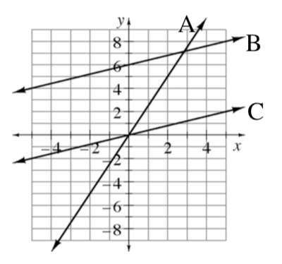 Coordinate plane with 3 increasing lines, passing through points, as follows: A: the origin and the point (2, comma 5). B: the points (0, comma 6), and (2, comma 7). C: the origin and the point (2, comma 1).