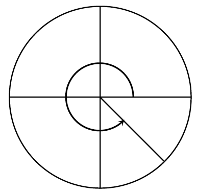 Circle with a radius in fourth quadrant, about half way between positive x axis, & negative y axis, with curved arrow on central angle from positive x axis, to radius in third quadrant, pointing counter clockwise.