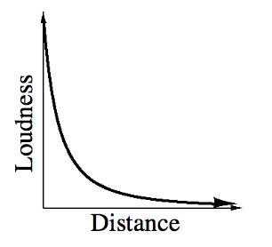 First quadrant graph, x axis, distance, y axis, Loudness, with Decreasing curve, approaching both, x, &, y, axes.