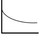 Graph 3 is a decreasing curve leveling out as x increases.