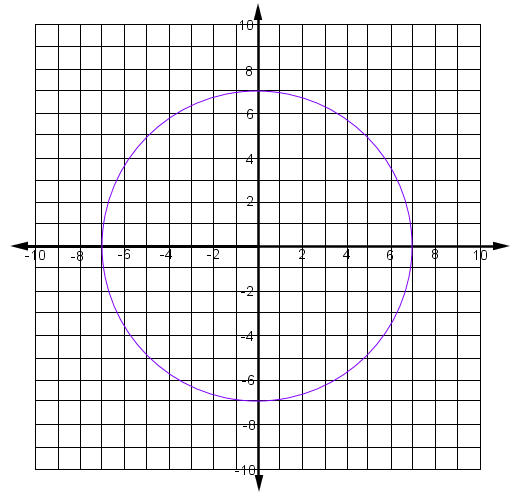 A circle, radius, 7, has a center, (0, comma 0).