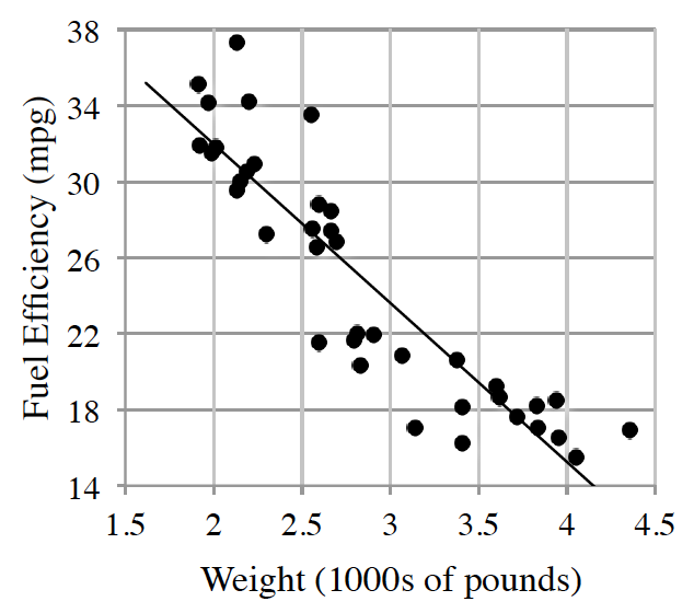 Graph of Weight (1000s of pounds) by Fuel Efficiency (mpg)