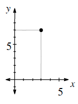 First quadrant graph with the point (3, comma 7).