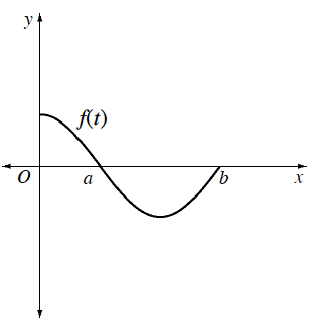X axis with points labeled, A & b, Curve labeled, f of x, starting on the positive y axis, concave down, changing to concave up as it passes through the x axis at point labeled, a, turning up half way between a & b, & stopping at point on x axis labeled, b.