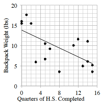 A first quadrant scatter plot and decreasing line of best fit with the x axis labeled as Quarters of high school completed and y axis labeled as Backpack Weight in pounds. For 0 to 2 quarters, the weights are above the line, for quarters 3 to 8, the weights are below the line, for quarters 11 to 14, the weights are above the line, and for weights 13 to 15, the weights are below the line. Your teacher will provide you with a model of the graph.