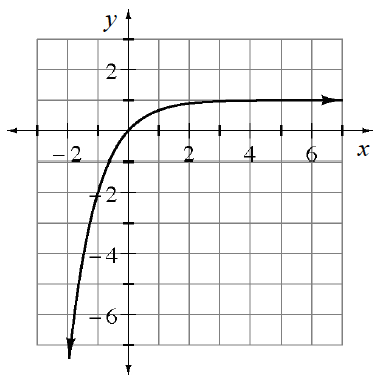 Increasing curve, opening downward. Left side has arrow pointing down & left. Right side levels out below, y, = 1, with arrow pointing right.